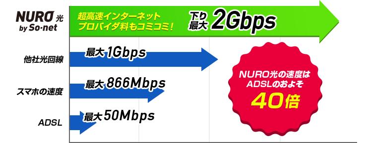 NURO 光 速度比較