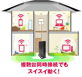 NURO光 無線LAN