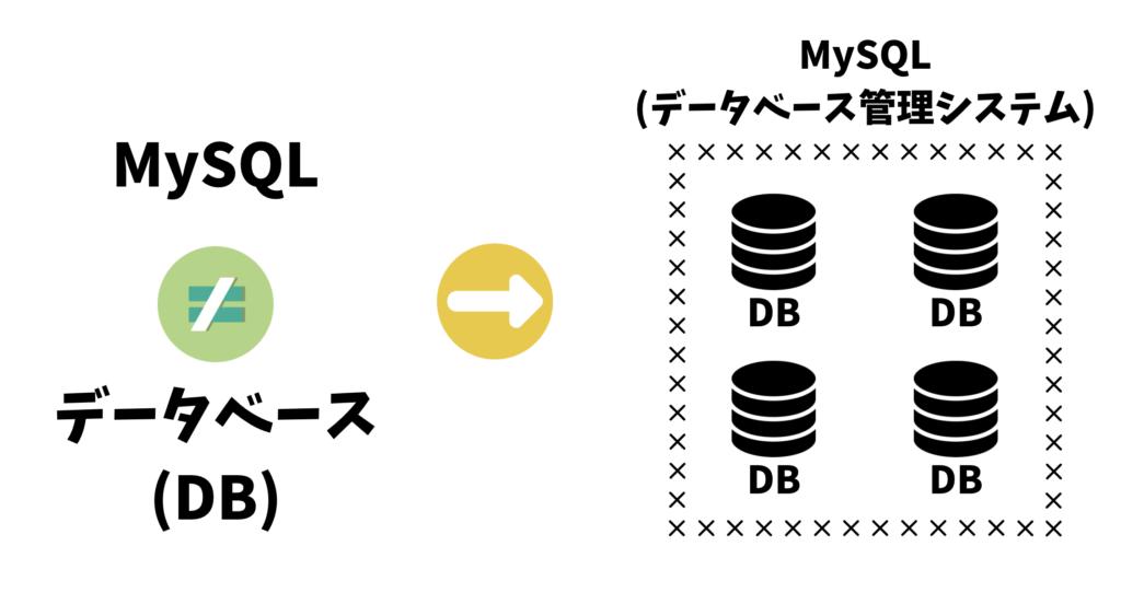 MySQLとデータベースの違い
