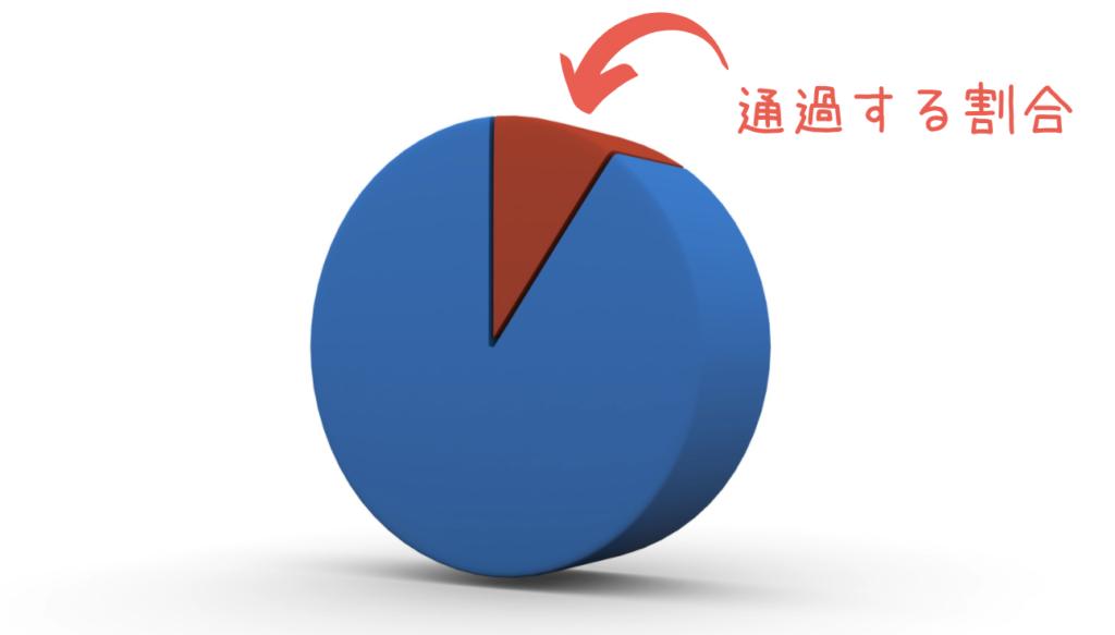 エンジニア採用 - 書類選考通過率